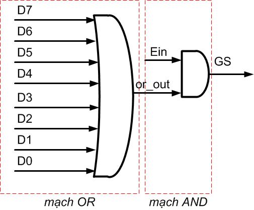 Các cách mô tả một mạch tổ hợp với ngôn ngữ Verilog | Vi mạch - Diễn