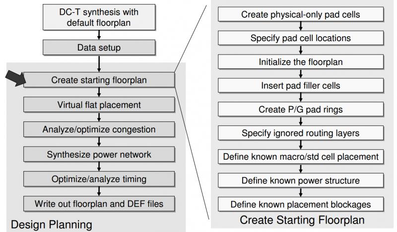 Physical Design Flow II: Floorplanning và Netlist | Vi mạch - Diễn